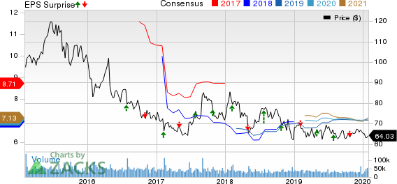 Gilead Sciences, Inc. Price, Consensus and EPS Surprise