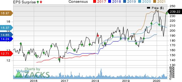 Amgen Inc. Price, Consensus and EPS Surprise