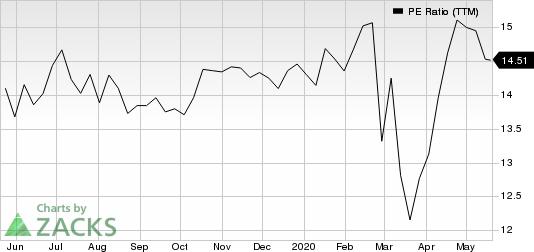 Silgan Holdings Inc. PE Ratio (TTM)