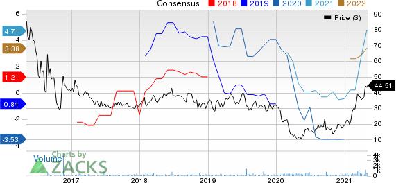 Eagle Bulk Shipping Inc. Price and Consensus