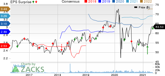 Evergy Inc. Price, Consensus and EPS Surprise