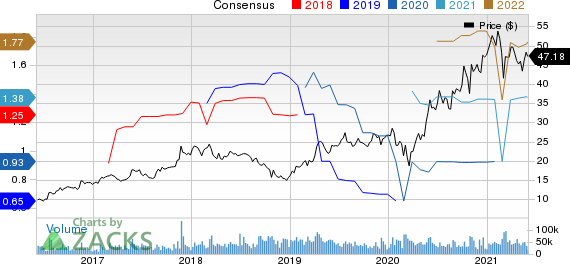 Marvell Technology, Inc. Price and Consensus