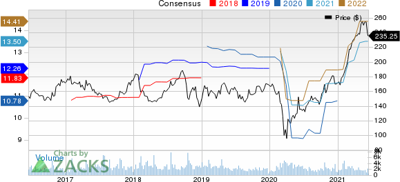 SnapOn Incorporated Price and Consensus