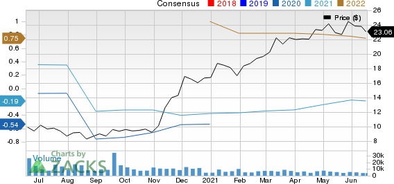 Allegheny Technologies Incorporated Price and Consensus