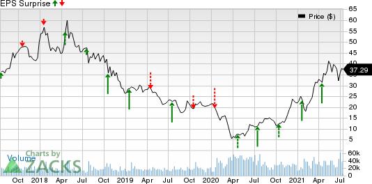 Alcoa Corp. Price and EPS Surprise