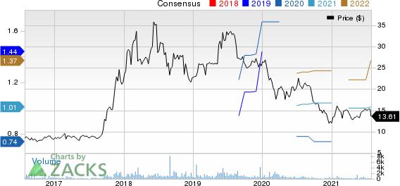Fanhua Inc. Price and Consensus