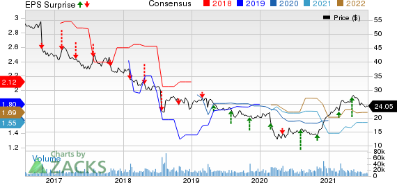 Nielsen Holdings Plc Price, Consensus and EPS Surprise