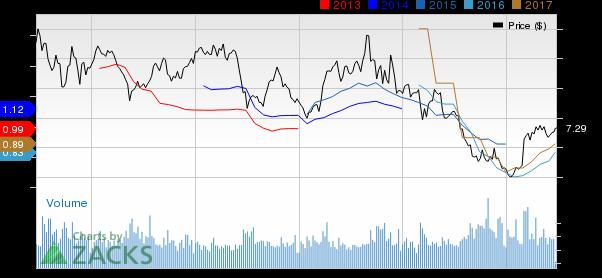 3 Reasons Momentum Stock Investors Will Love Banco Bradesco (BBD)