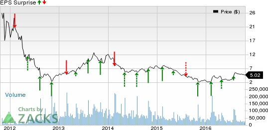 Groupon (GRPN): Will it Spring a Surprise in Q3 Earnings?