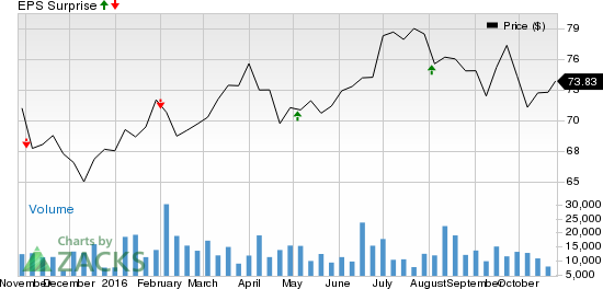 Why Dominion Resources (D) Might Surprise This Earnings Season