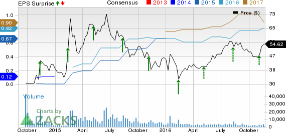 Why Shares of CyberArk (CYBR) Rallied in the Last 3 Weeks?