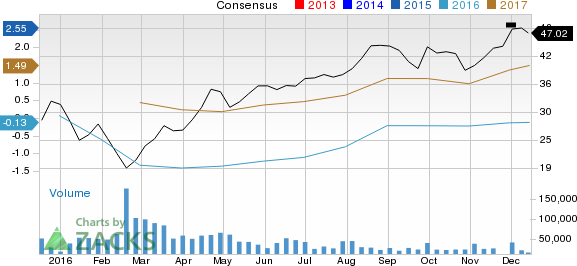 Why Devon Energy (DVN) Stock Might be a Great Pick