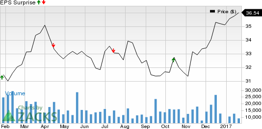 Why Earnings Season Could Be Great for The Progressive Corporation (PGR)