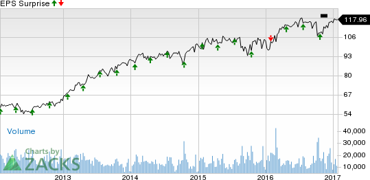 Honeywell (HON) Q4 Earnings: What's in Store for the Stock?