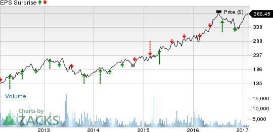 Equinix (EQIX) to Report Q4 Earnings: What's in the Cards?