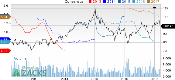 Why Is Vornado Realty (VNO) Down 6% Since the Last Earnings Report?