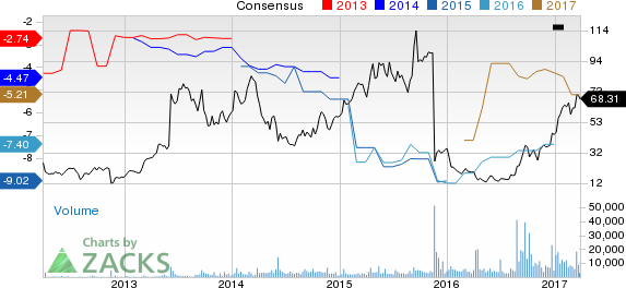 Why Is Clovis  (CLVS) Up 18.8% Since the Last Earnings Report?