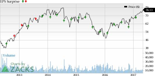 Eaton Corporation (ETN) Beats on Q1 Earnings, Orders Up Y/Y