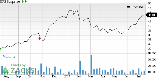 Why TD Ameritrade Holding (AMTD) Might Surprise This Earnings Season