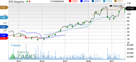 Edwards Lifesciences (EW) Tops Q2 Earnings & Sales, View Up
