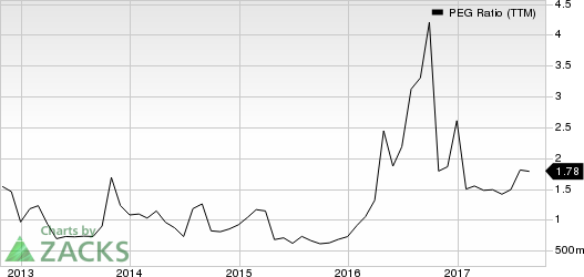 Valero Energy Corporation PEG Ratio (TTM)