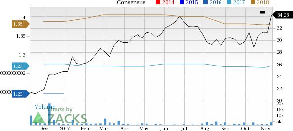 Globus medical stock options