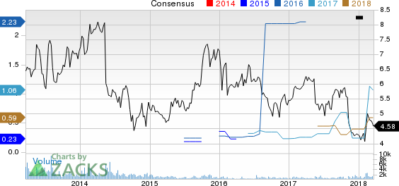 Just Energy Group, Inc. Price and Consensus
