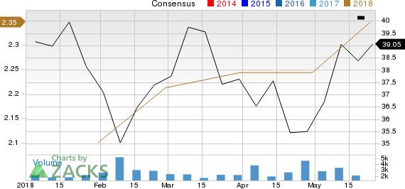 Versum Materials Inc. Price and Consensus