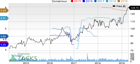 Crown Castle International Corporation Price and Consensus