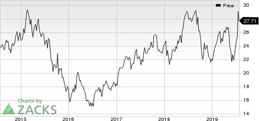 Burberry Group PLC Price