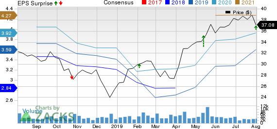Legg Mason, Inc. Price, Consensus and EPS Surprise