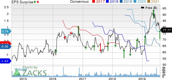 Viasat Inc. Price, Consensus and EPS Surprise