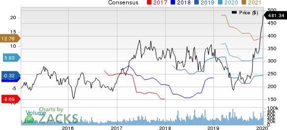 Tesla, Inc. Price and Consensus
