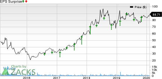 Qualys, Inc. Price and EPS Surprise