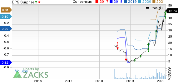 EverQuote, Inc. Price, Consensus and EPS Surprise