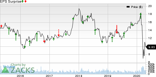 TRI Pointe Group, Inc. Price and EPS Surprise