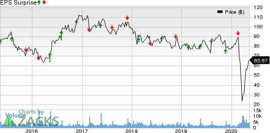 Jack In The Box Inc Price and EPS Surprise