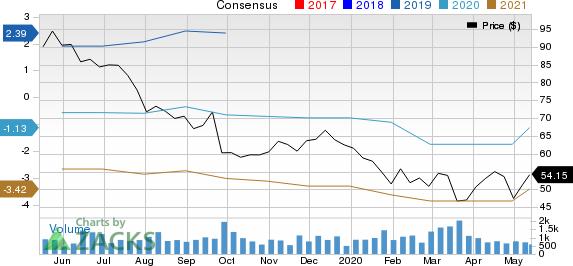 Enanta Pharmaceuticals Inc Price and Consensus
