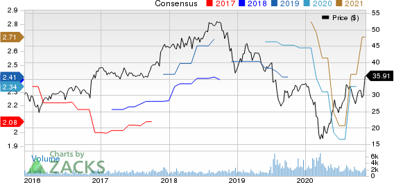 Hillenbrand Inc Price and Consensus