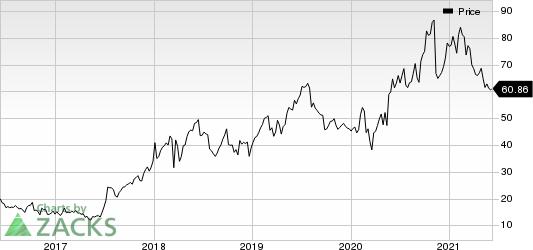 Arena Pharmaceuticals, Inc. Price