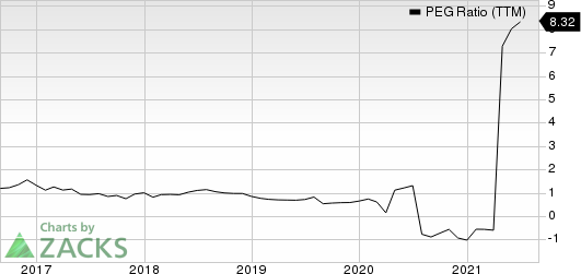 Macys, Inc. PEG Ratio (TTM)