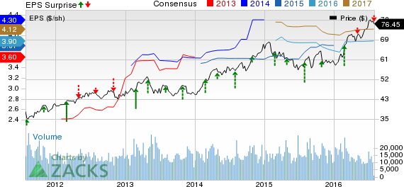 Edison International (EIX) Lags Q2 Earnings and Revenues