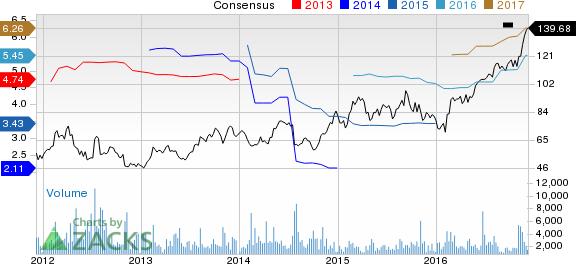 New Strong Buy Stocks for December 8th