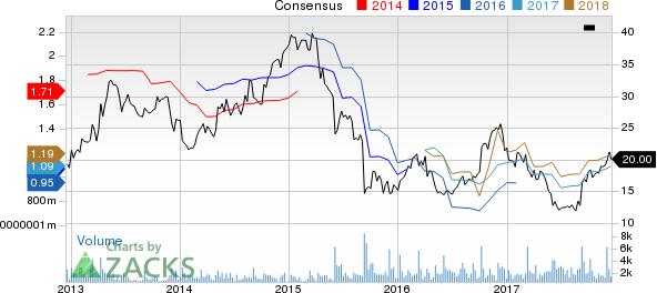Zumiez Inc. Price and Consensus