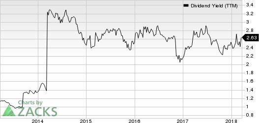 FBL Financial Group, Inc. Dividend Yield (TTM)
