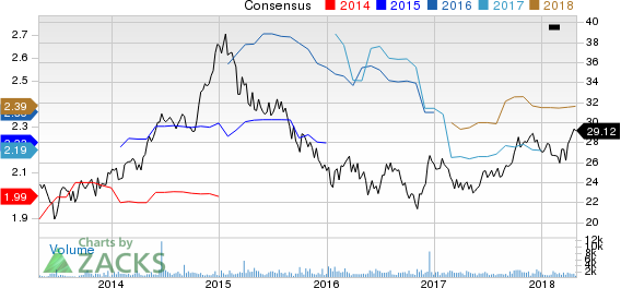 Chesapeake Lodging Trust Price and Consensus