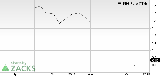 Atlantic Capital Bancshares, Inc. PEG Ratio (TTM)
