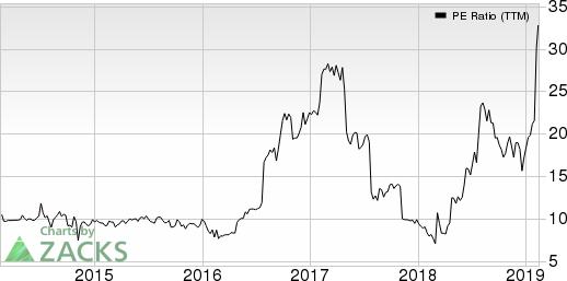 PCM, Inc. PE Ratio (TTM)