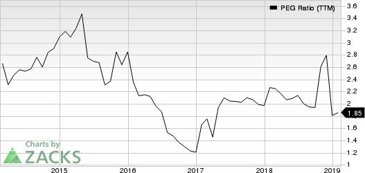 GlaxoSmithKline plc PEG Ratio (TTM)