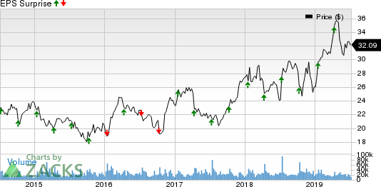 Fastenal Company Price and EPS Surprise